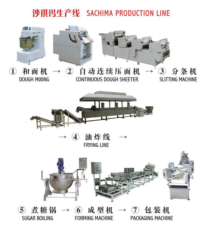 沙琪玛生产线